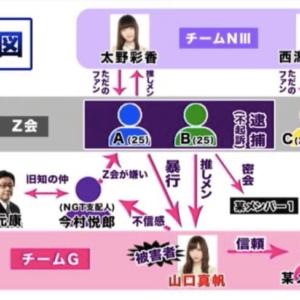 NGT48運営と文春砲に矛盾多い!中井りかと彼氏を犯人扱いでなすり付け!