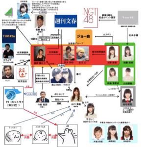黒幕・稲岡龍之介が元NGT48高橋真生と大滝友梨亜に婦女暴行で卒業させた!?